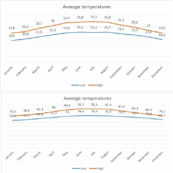 Vietnam temperatures
